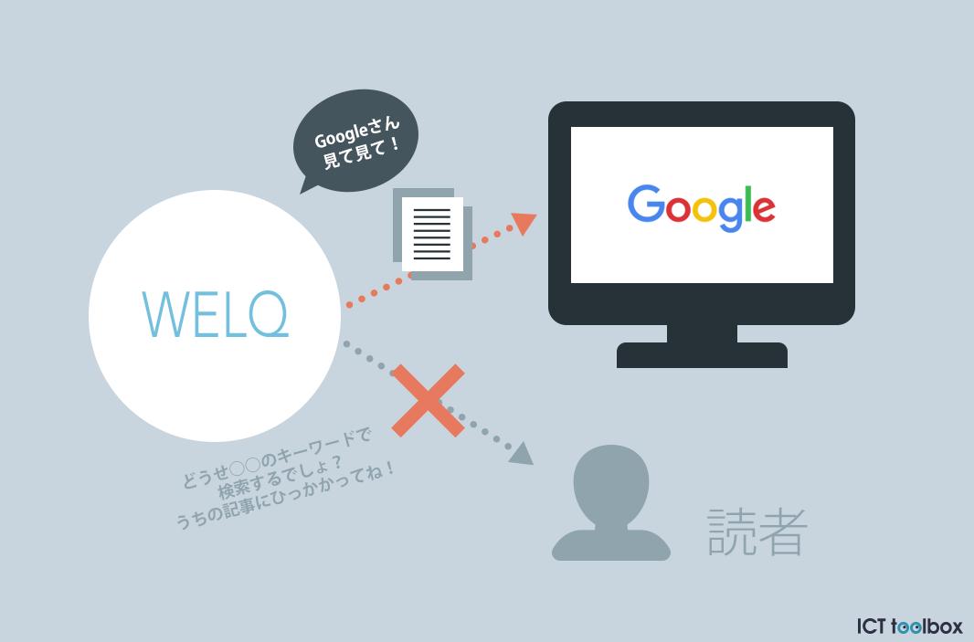 記事という体裁の「Googleのため」に書かれた文字列〜WELQ問題から学べること