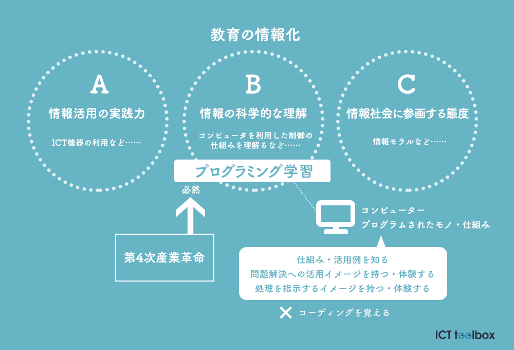 programming-shidoyoryo1