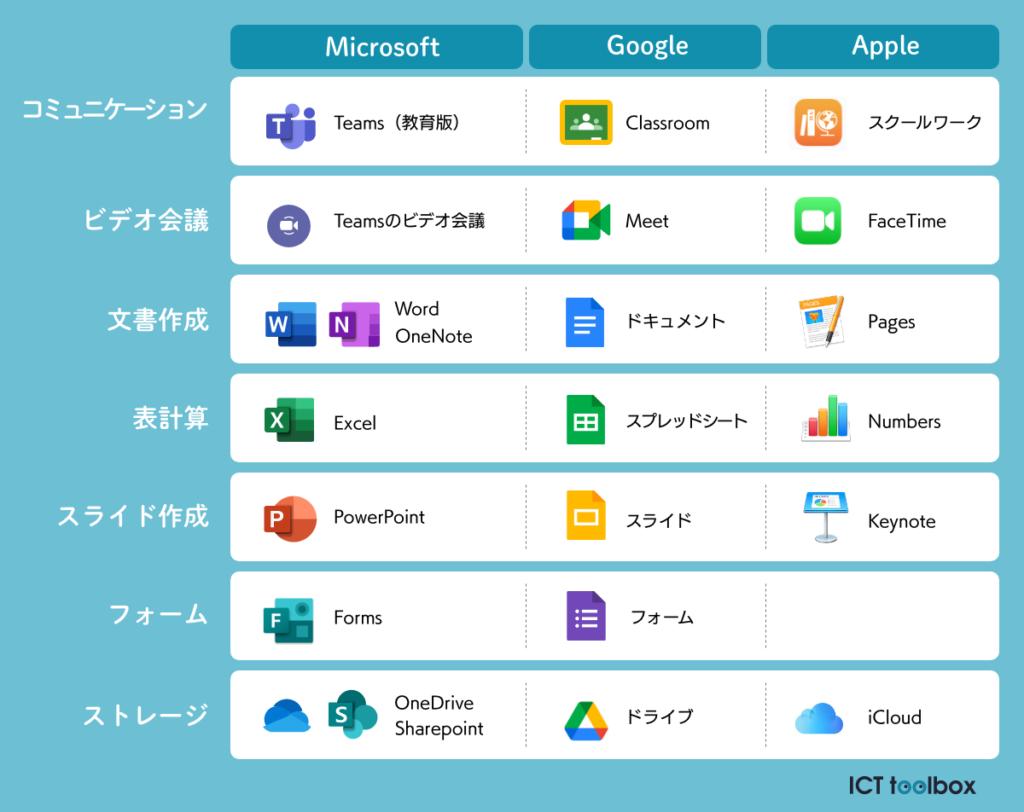 GoogleとMicrosoftとAppleのツール対応表